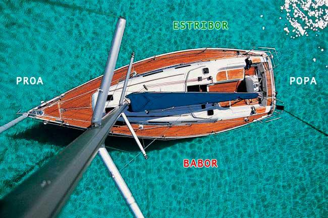 Partes de un Barco Aprende cuales son  Nauticpedia